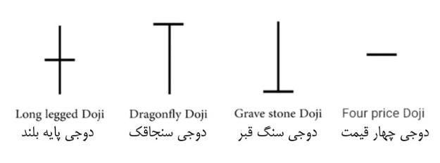 الگوهای دوجی