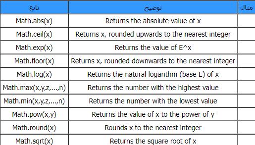 معادله های از پیش آماده در تحلیل بازار بورس