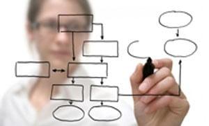 مدیریت زمان یا مدیریت سرمایه